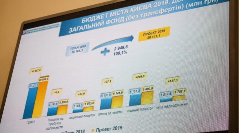 Бюджет-2019: на что хотят потратить деньги
