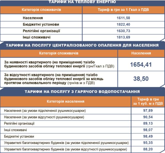 Киевтеплоэнерго, тариф