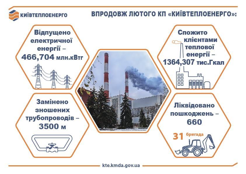 Киевтеплоэнерго, февраль