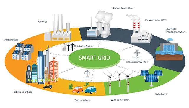 Концепция Smart Grid: энергосистема с многими пользователями