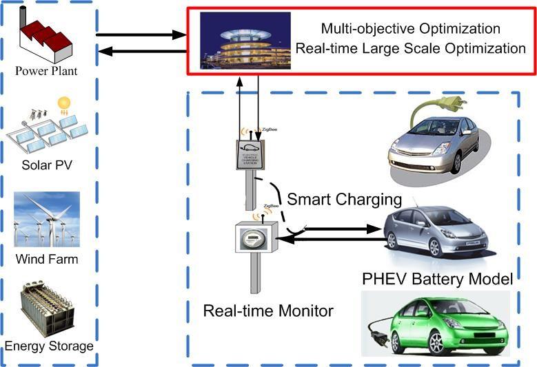 Технология Vehicle toGrid