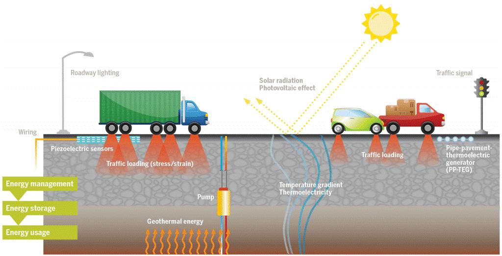 Концепция «умной дороги» с энергосистемой