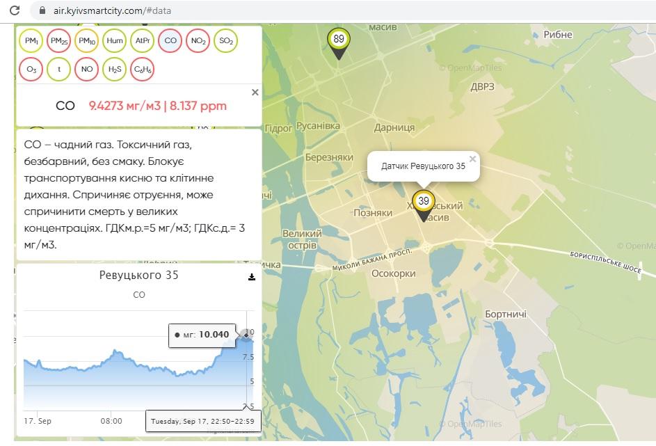 Скриншот с сайта air.kyivsmartcity.com 17 сентября показатели вредных веществ в Дарницком районе существенно превышали норму