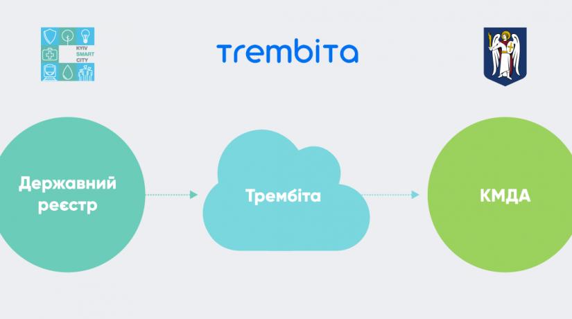 КГГА получит доступ к госреестрам через электронную систему «Трембита»