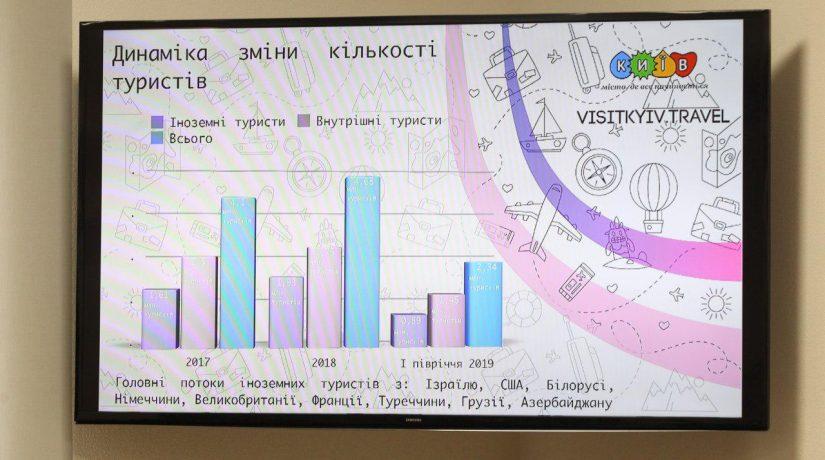 Доходы от туристического сбора в Киеве увеличились вдвое и составили 50 млн грн
