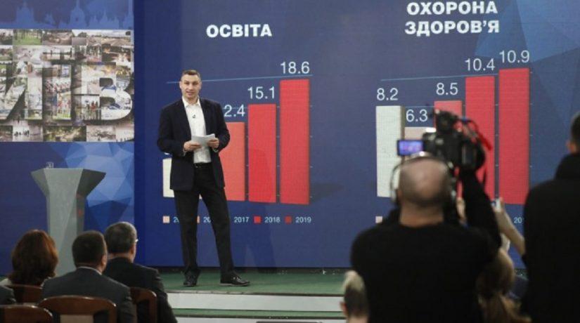 В 2019 году бюджет Киева перевыполнен более чем на 2,5 млрд грн