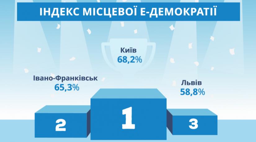 Киев лидирует в развитии местной электронной демократии в Украине