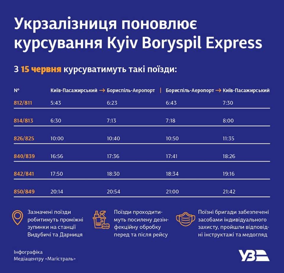Бориспіль експрес, графік