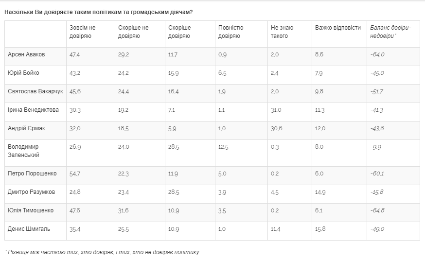 Лише 19% українців вважають, що події в країні розвиваються у правильному напрямку
