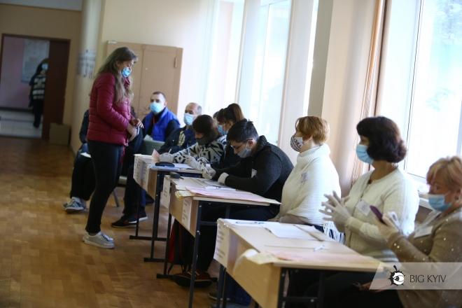 Офіційно: Явка на місцевих виборах-2020 становить 36,88% – як голосував Київ