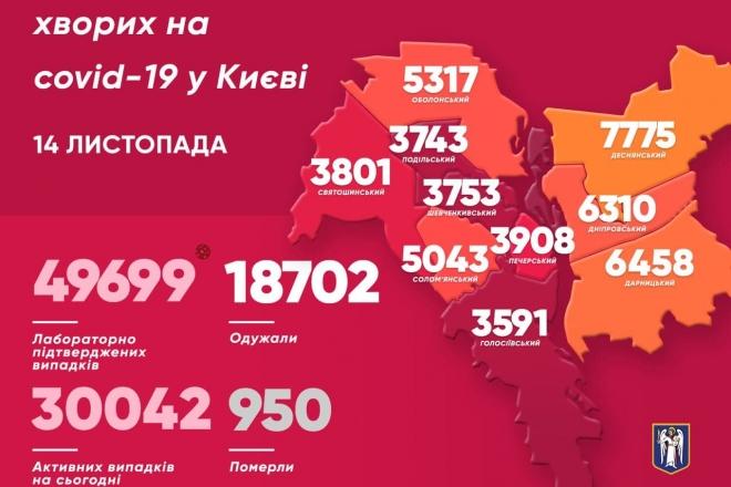 За минулу добу в Києві ще 1053 хворих на COVID-19