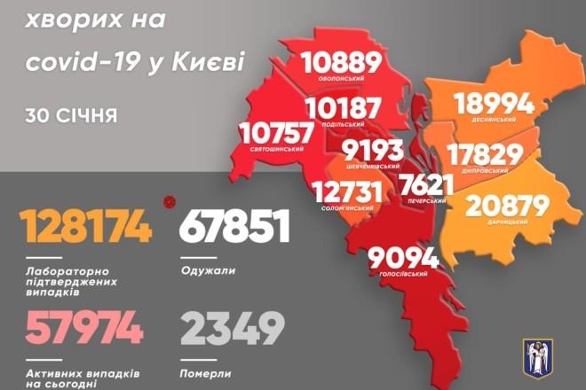 У столиці понад 300 нових випадків ковіду, найменшому хворому – один рік